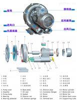 3千瓦耐高温高压风机电焊设备专用