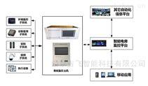 配變所智能環境綜合監控系統