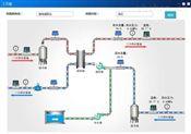 换热站热网远程监控系统设计与应用——平升