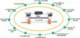 全礦井綜合自動化監控系統