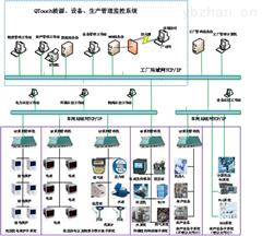 智能物联网开发