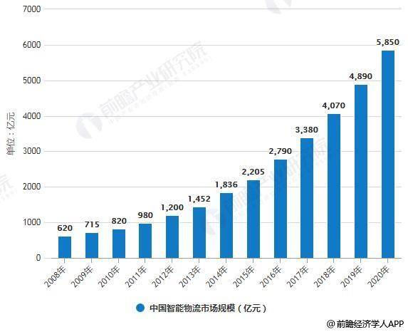 2019年中国物流机器人行业市场分析