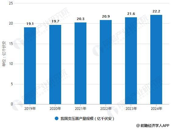 2018年中国变压器行业市场现状及发展前景分析