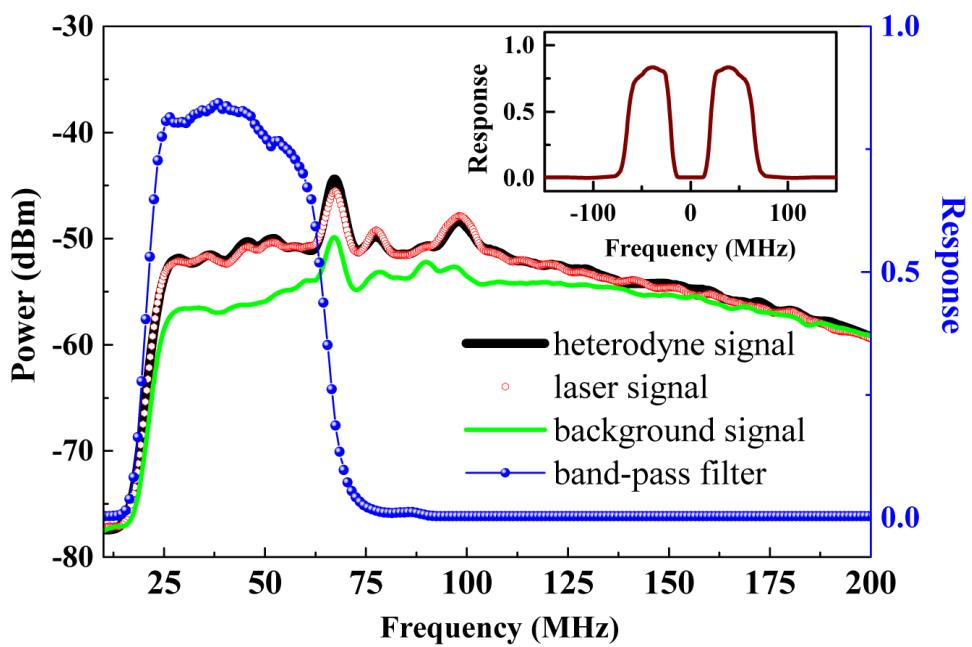 安光所在激光外差光谱技术研究方面取得新进展