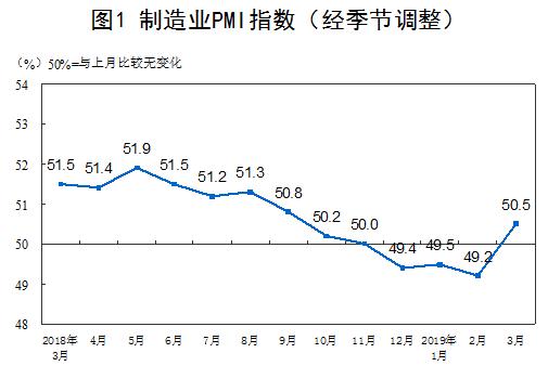 2019年3月中国采购经理指数运行情况解读