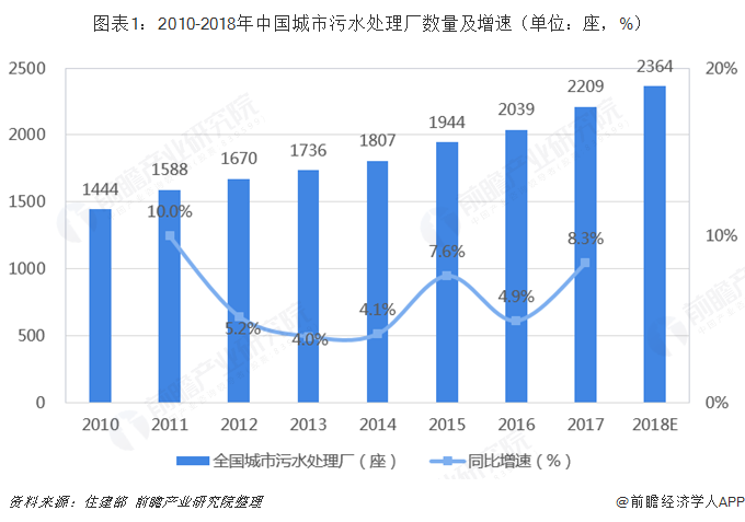 2018年水环境治理行业市场现状与发展前景分析