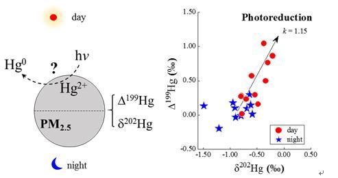 大气颗粒态汞稳定同位素研究取得新进展