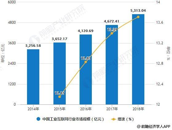 2019年中國工業互聯網行業市場分析:發展前景廣闊