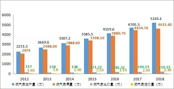 66.77亿、3320万台 智能燃气表行业竞争激烈