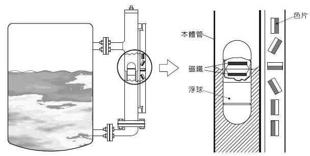 凡宜磁翻板液位计-实现远程监控功能