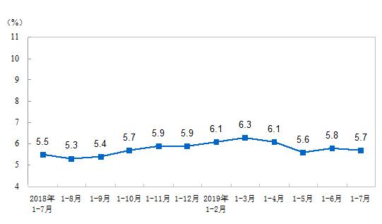 1-7月份全國固定資產投資(不含農戶)增長5.7%
