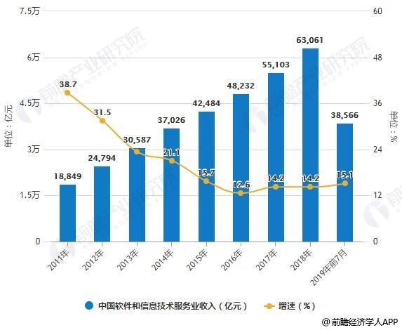 1-7月中国软件行业市场分析:总体保持平稳发展态势