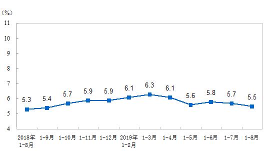 2019年1-8月份全國固定資產投資(不含農戶)增長5.5%