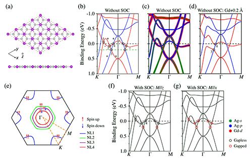 物理所等在一種單層鐵磁材料中發現外爾節線