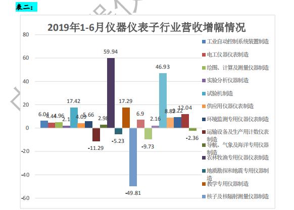2019年上半年中國儀器儀表行業運行分析