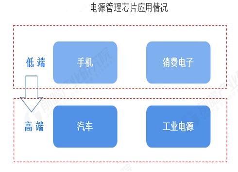 2019年中國電源管理芯片行業發展現狀