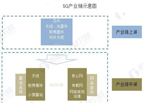 中國5G行業發展現狀 芯片市場規模不斷增長