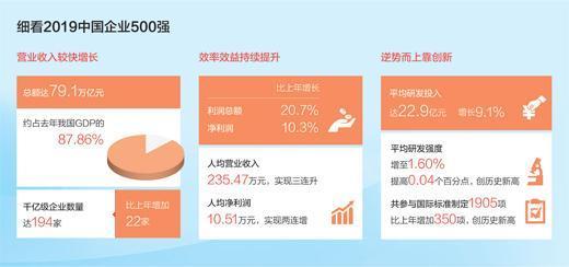 2019中國企業500強 國家電網列第三位