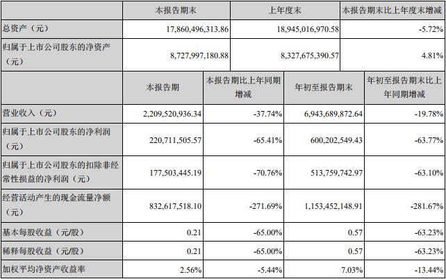 大族激光2019年前三季度凈利潤6.00億元