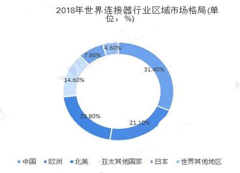 2019年中國連接器行業發展現狀和市場前景分析