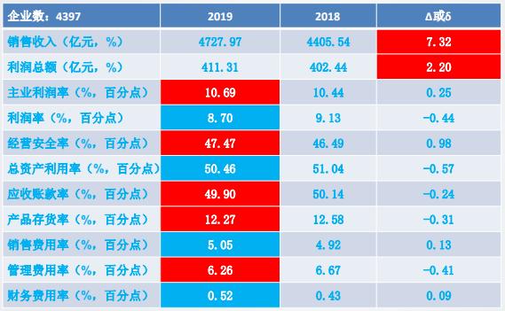 2019年1-8月儀器儀表行業經濟運行概況