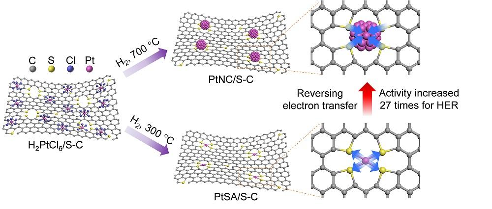 中科大在催化劑金屬-載體強相互作用研究中取得進展
