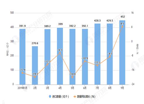 2019年9月中国半导体器件进口量及增长情况分析
