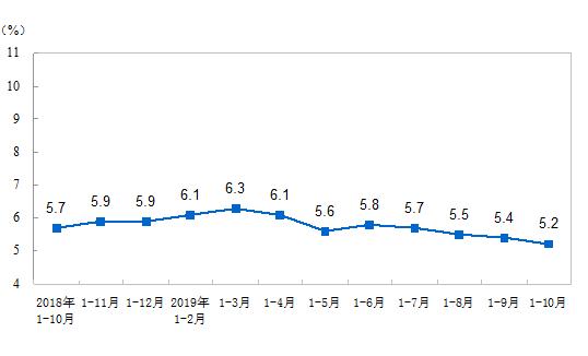 1-10月份全国固定资产投资(不含农户)增长5.2%