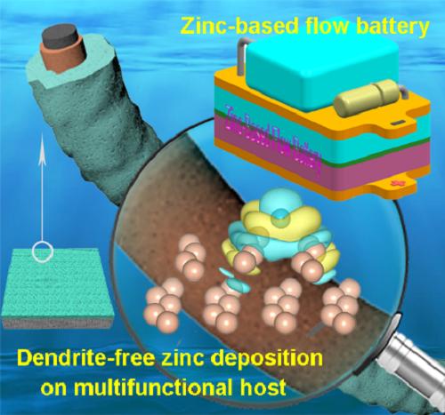 鋅均勻沉積誘導策略可以提升鋅基電池性能