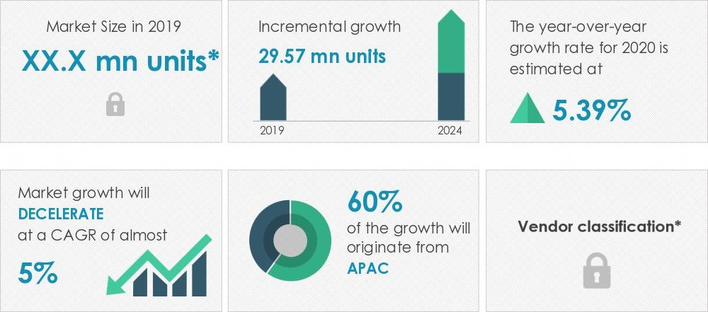 2020-24年全球汽车电池市场年复合增长率近5%