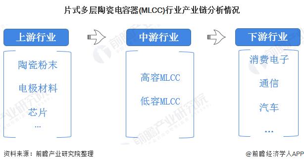 2020年中國MLCC行業市場現狀及發展趨勢分析