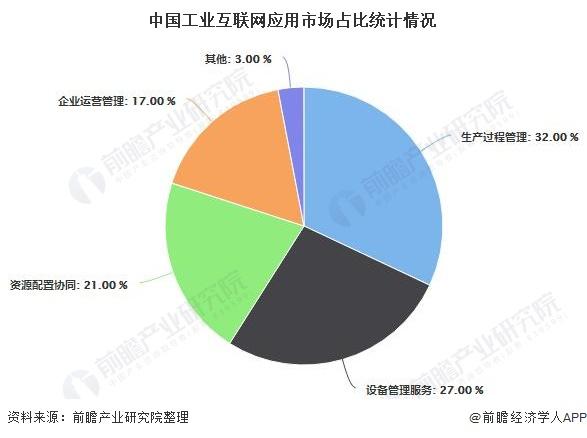 2020年中国工业互联网行业市场分析