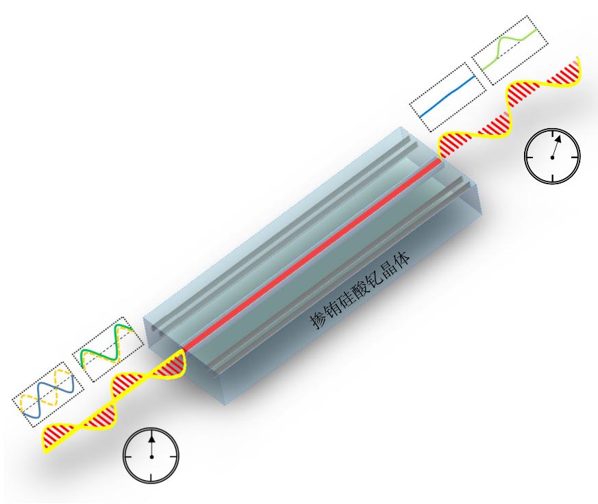 中國科大制備出高性能可集成固態量子存儲器