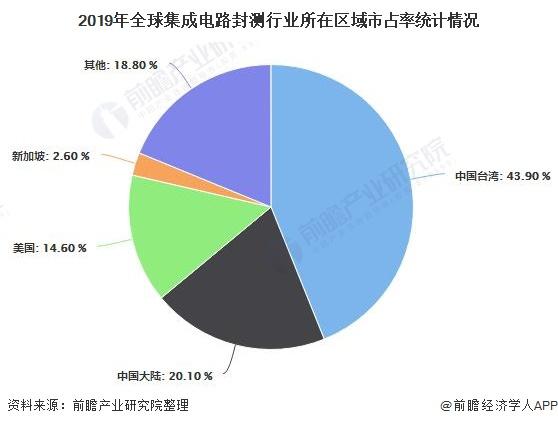 2020年中国集成电路封测行业市场分析