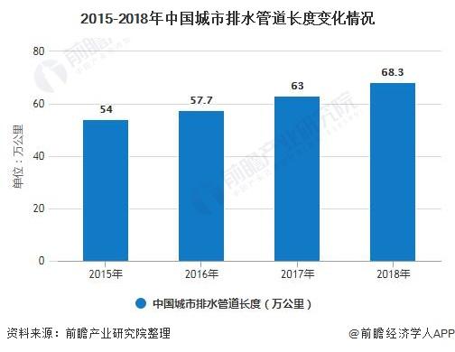 2020中國城市污水處理行業市場現狀及發展趨勢分析