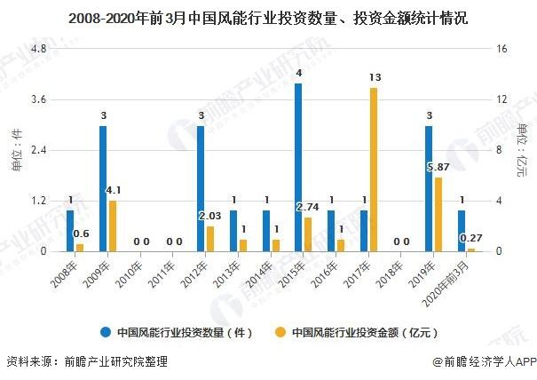2020年中国新能源行业融资现状及发展前景分析