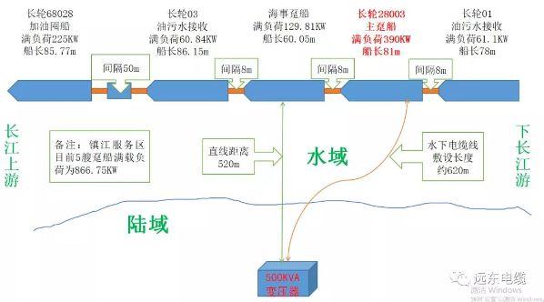 远东电缆跨江助力镇江海事船舶供电