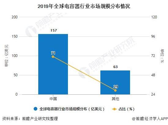 2020年电容器行业国内市场规模占比超七成