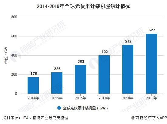2020年中國光伏行業市場現狀及發展前景分析