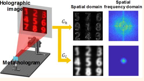 微电子所在硅基超表面领域取得进展