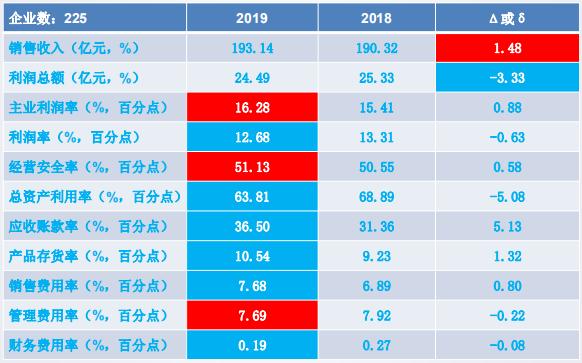 2019年1-9月仪器仪表行业经济运行概况