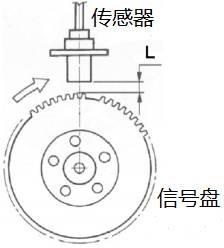 磁电式速度传感器的原理图